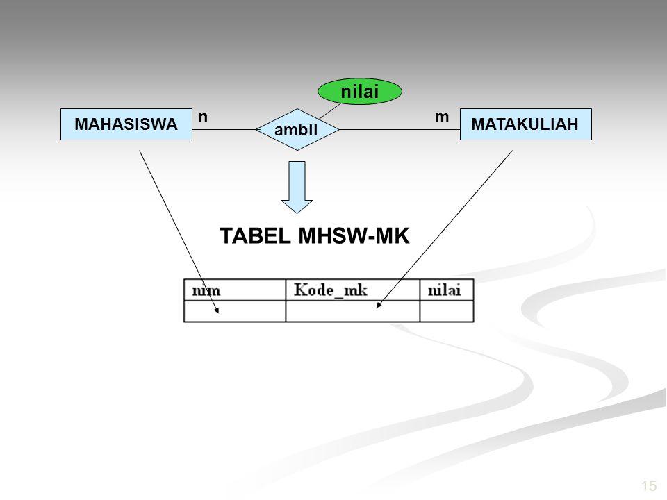 nilai n m MAHASISWA ambil MATAKULIAH TABEL MHSW-MK 15