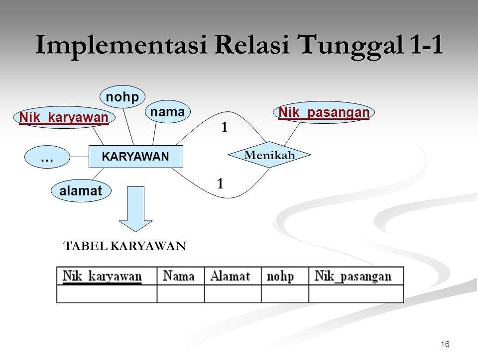 Implementasi Relasi Tunggal 1-1
