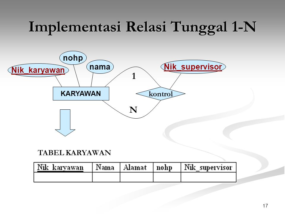 Implementasi Relasi Tunggal 1-N