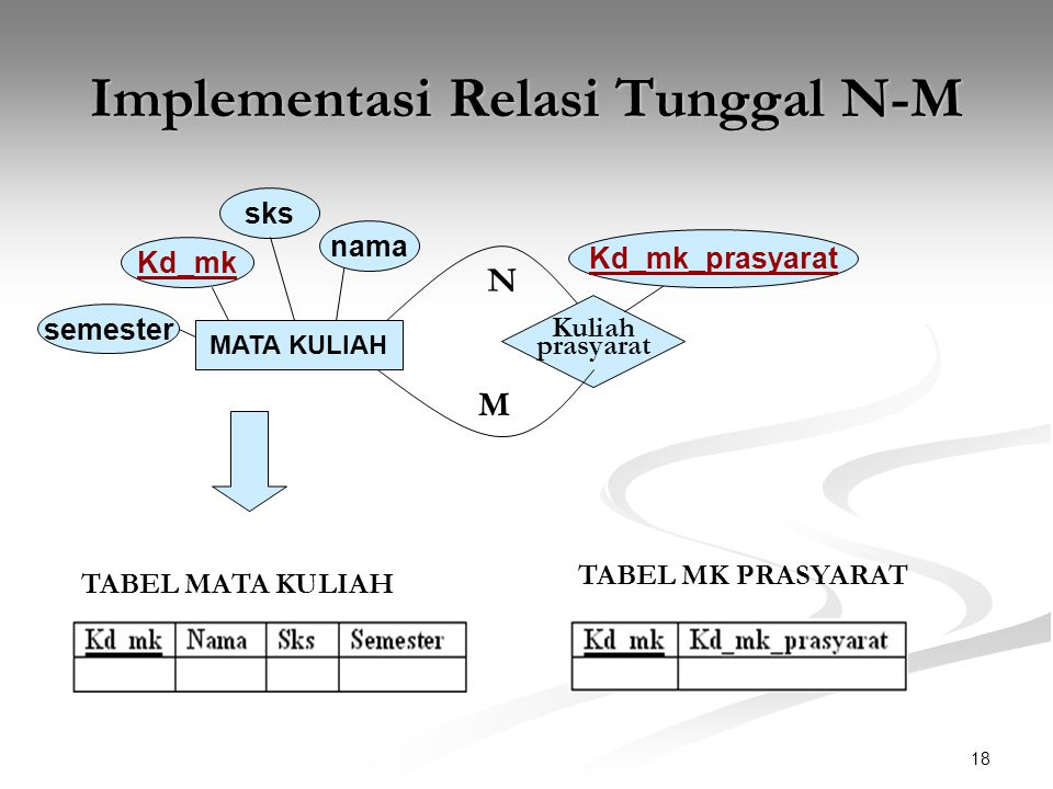 Implementasi Relasi Tunggal N-M