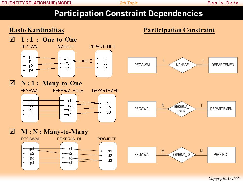 Participation Constraint Dependencies