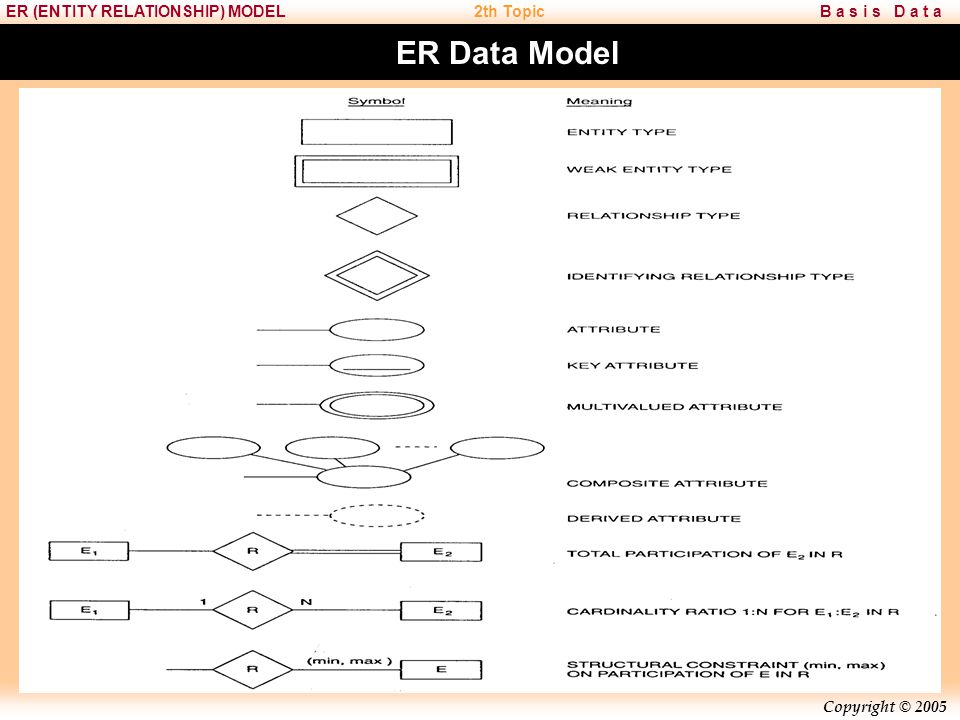 ER Data Model Chapter 8 - Process Modeling Teaching Tips