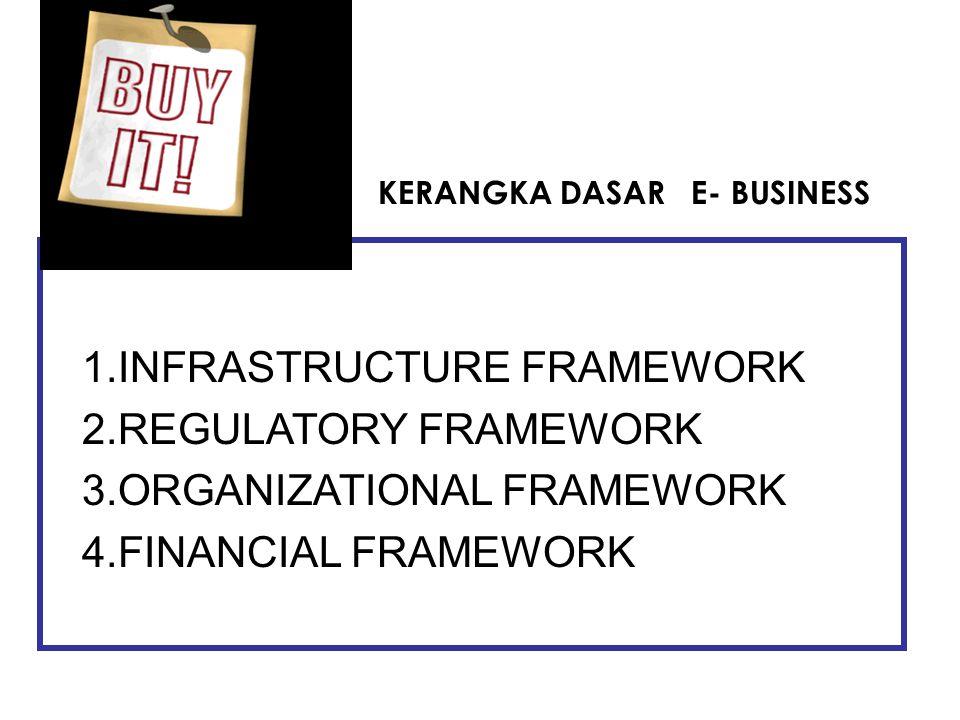 INFRASTRUCTURE FRAMEWORK REGULATORY FRAMEWORK ORGANIZATIONAL FRAMEWORK