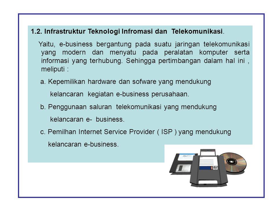 1.2. Infrastruktur Teknologi Infromasi dan Telekomunikasi.