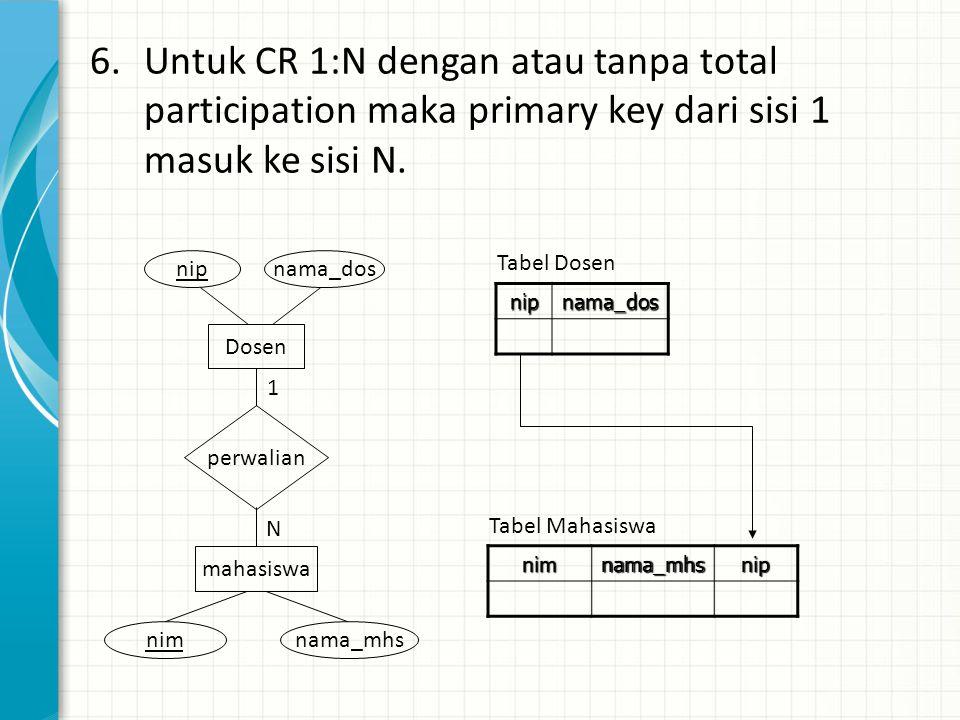 Untuk CR 1:N dengan atau tanpa total participation maka primary key dari sisi 1 masuk ke sisi N.