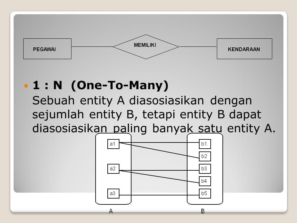 1 : N (One-To-Many) Sebuah entity A diasosiasikan dengan sejumlah entity B, tetapi entity B dapat diasosiasikan paling banyak satu entity A.