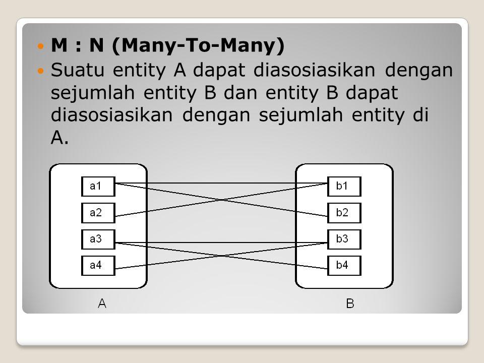 M : N (Many-To-Many) Suatu entity A dapat diasosiasikan dengan sejumlah entity B dan entity B dapat diasosiasikan dengan sejumlah entity di A.