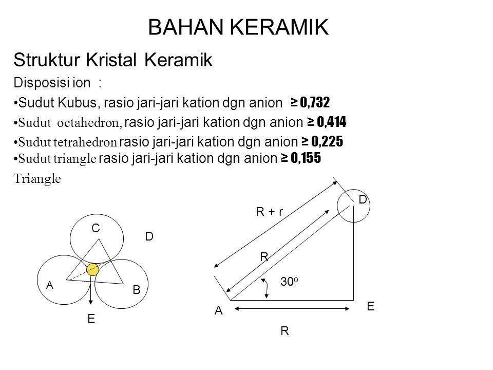 BAHAN KERAMIK Struktur Kristal Keramik Disposisi ion :