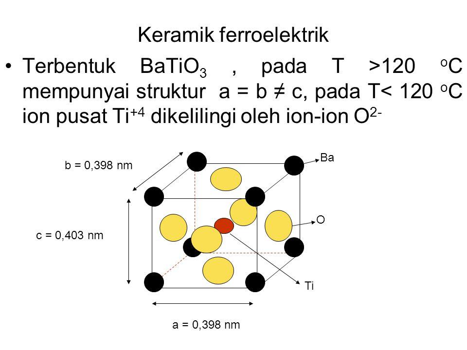 Keramik ferroelektrik
