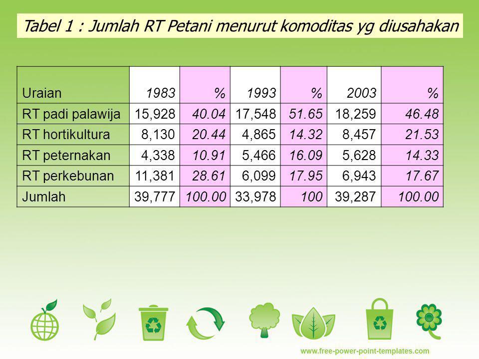 Tabel 1 : Jumlah RT Petani menurut komoditas yg diusahakan