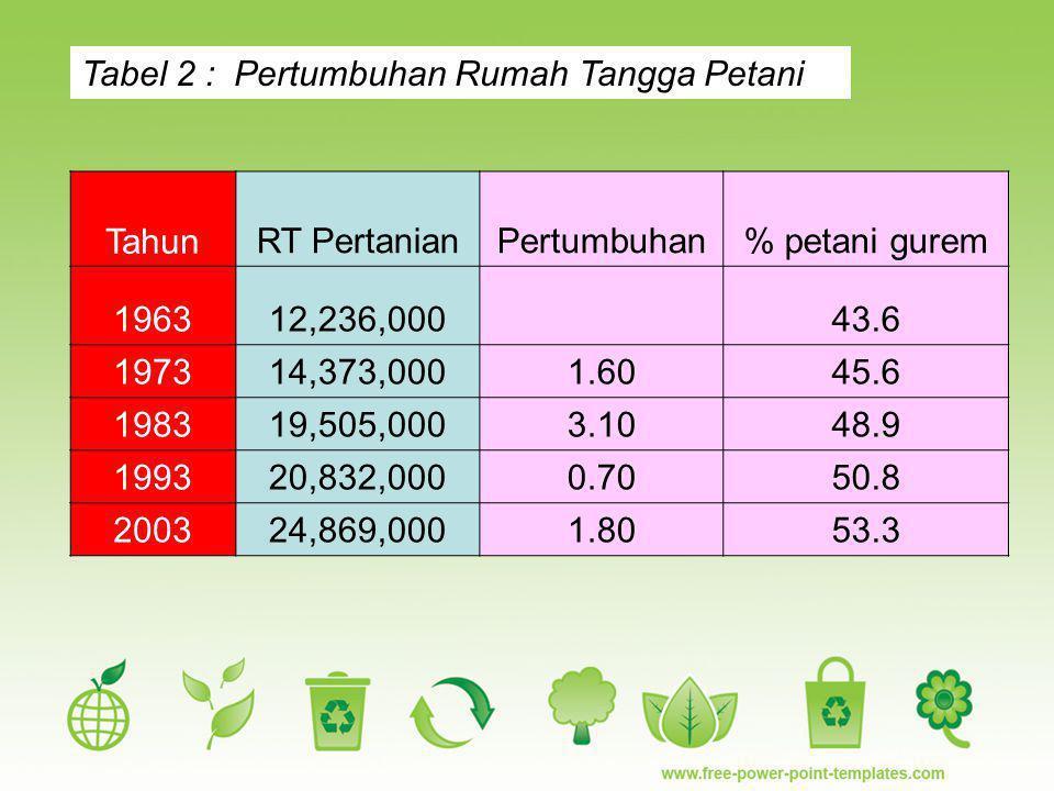 Tabel 2 : Pertumbuhan Rumah Tangga Petani