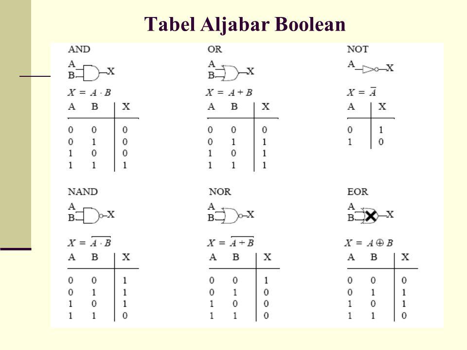 Tabel Aljabar Boolean