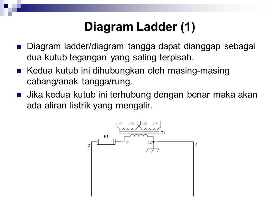 Diagram Ladder (1) Diagram ladder/diagram tangga dapat dianggap sebagai dua kutub tegangan yang saling terpisah.