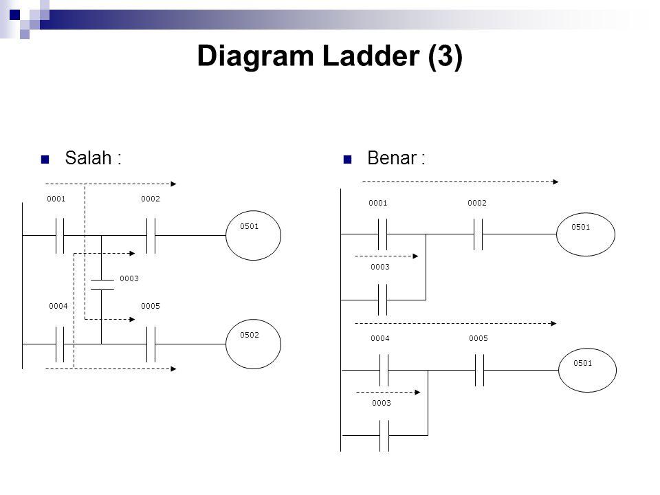 Diagram Ladder (3) Salah : Benar : 0001 0004 0002 0003 0005 0501 0502