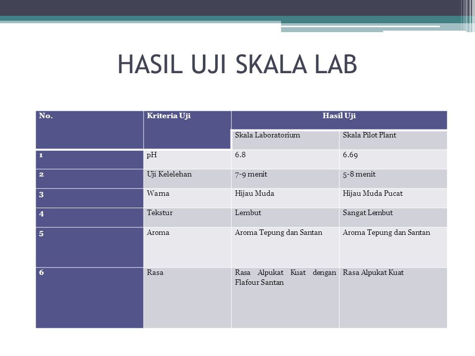 HASIL UJI SKALA LAB No. Kriteria Uji Hasil Uji Skala Laboratorium