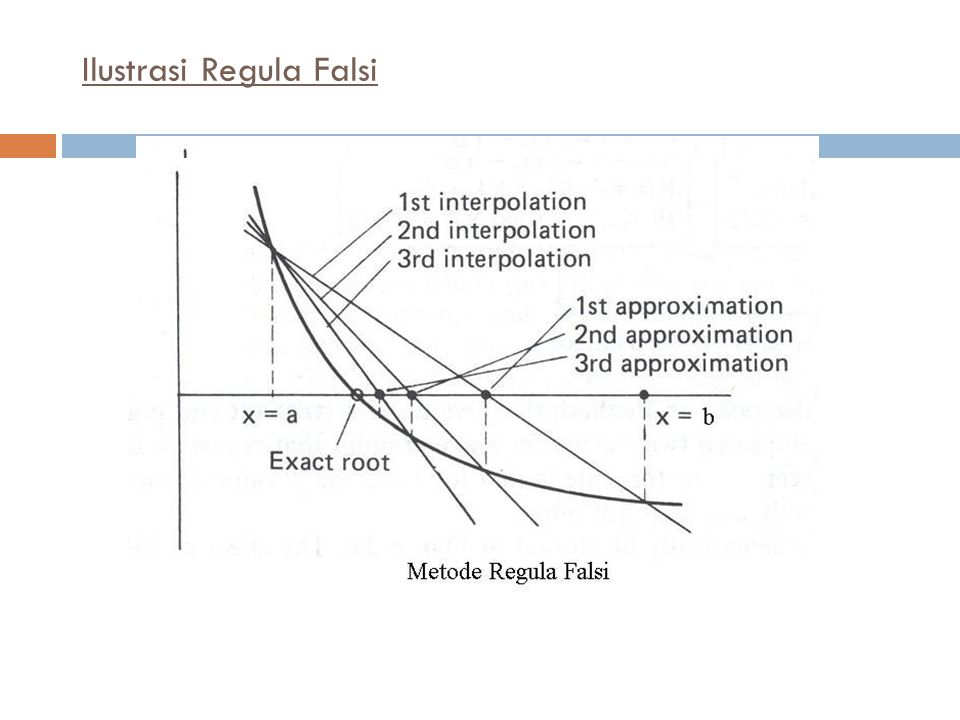Ilustrasi Regula Falsi