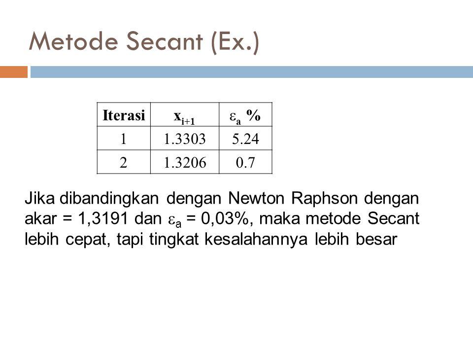Metode Secant (Ex.) Iterasi. xi+1. a % 1. 1.3303. 5.24. 2. 1.3206. 0.7.