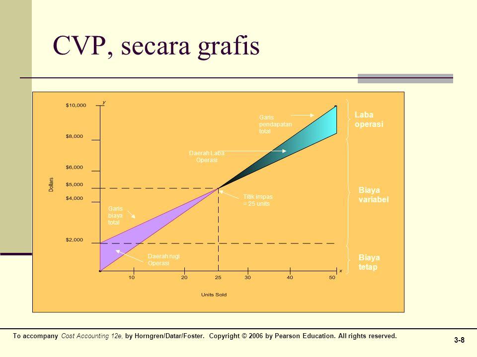 CVP, secara grafis Laba operasi Biaya variabel Biaya tetap