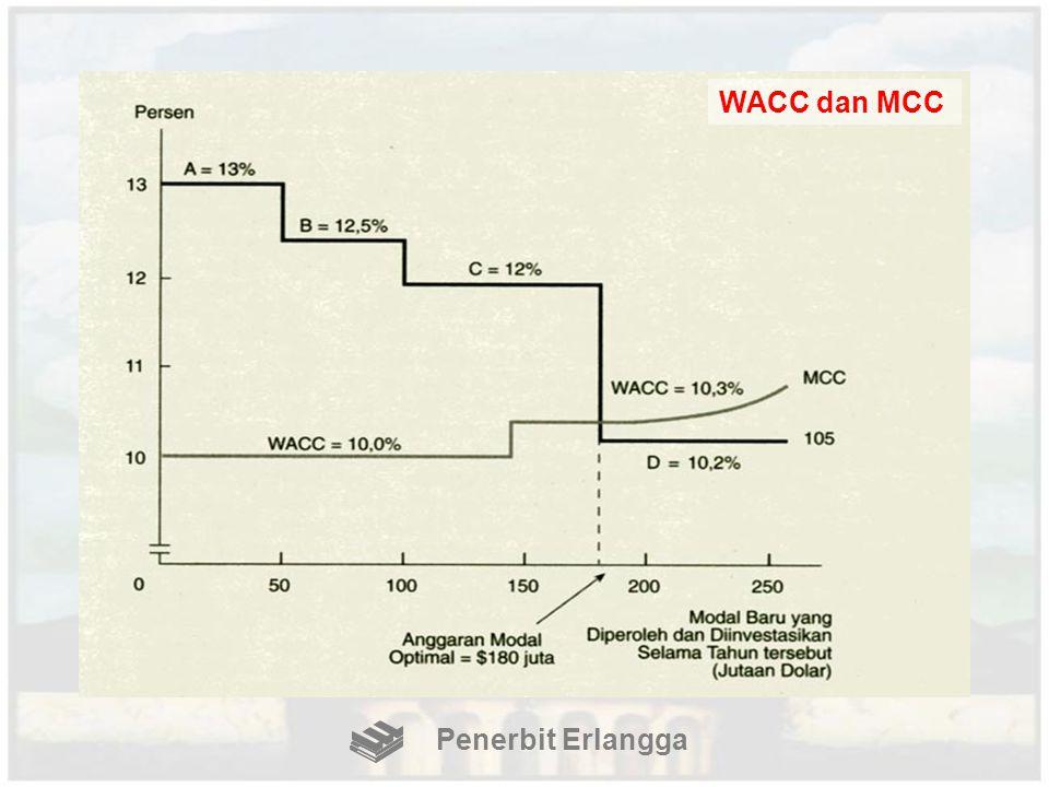WACC dan MCC Penerbit Erlangga