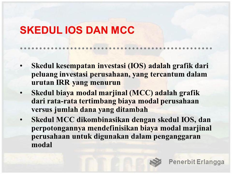SKEDUL IOS DAN MCC Skedul kesempatan investasi (IOS) adalah grafik dari peluang investasi perusahaan, yang tercantum dalam urutan IRR yang menurun.