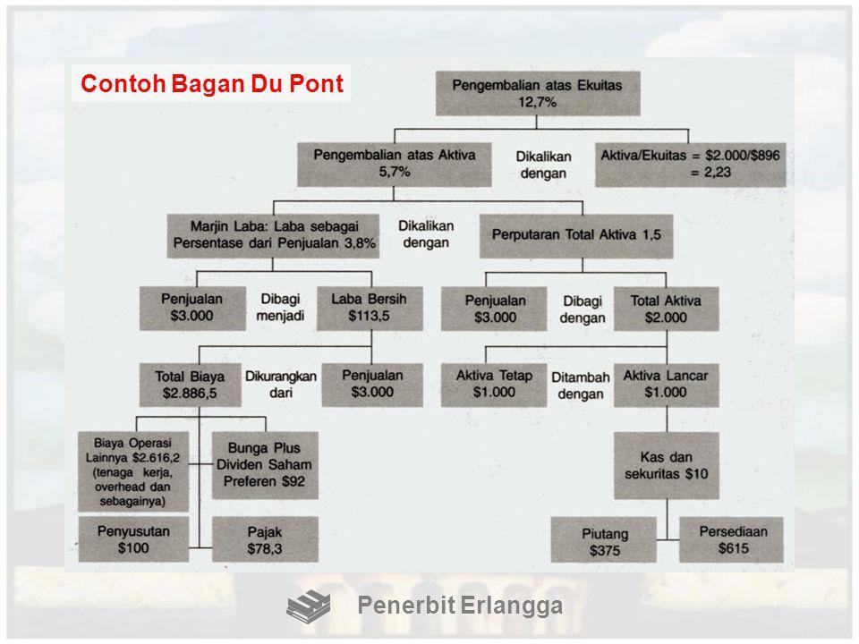 Contoh Bagan Du Pont Penerbit Erlangga
