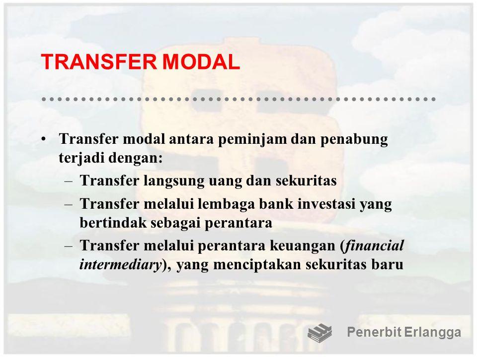 TRANSFER MODAL Transfer modal antara peminjam dan penabung terjadi dengan: Transfer langsung uang dan sekuritas.