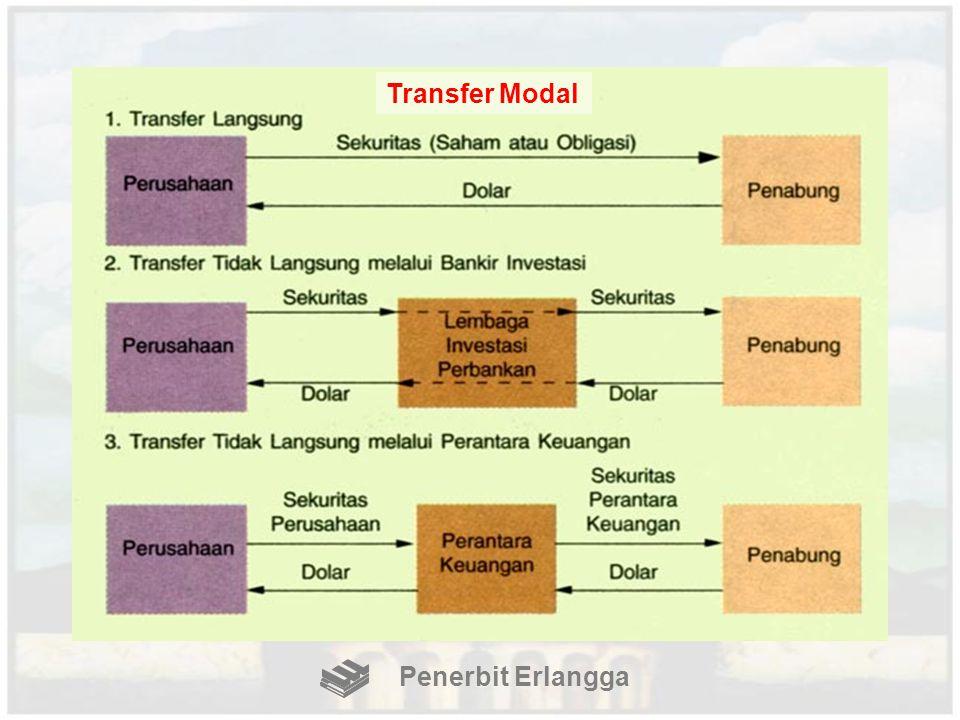 Transfer Modal Penerbit Erlangga