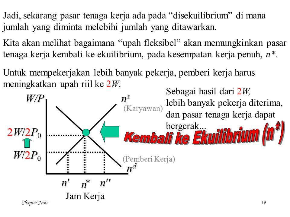 Kembali ke Ekuilibrium (n*)