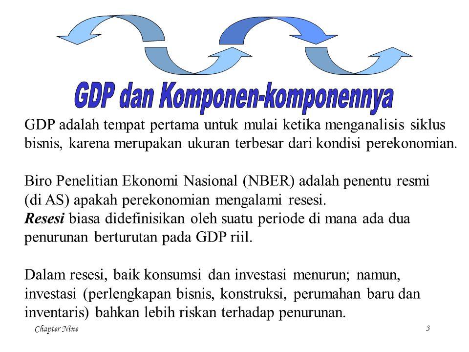 GDP dan Komponen-komponennya