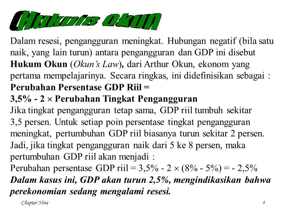 Okun s Law Hukum Okun.