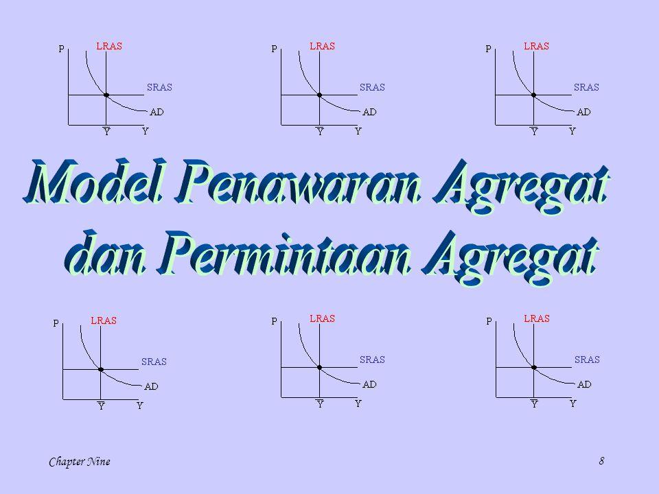 Model Penawaran Agregat dan Permintaan Agregat