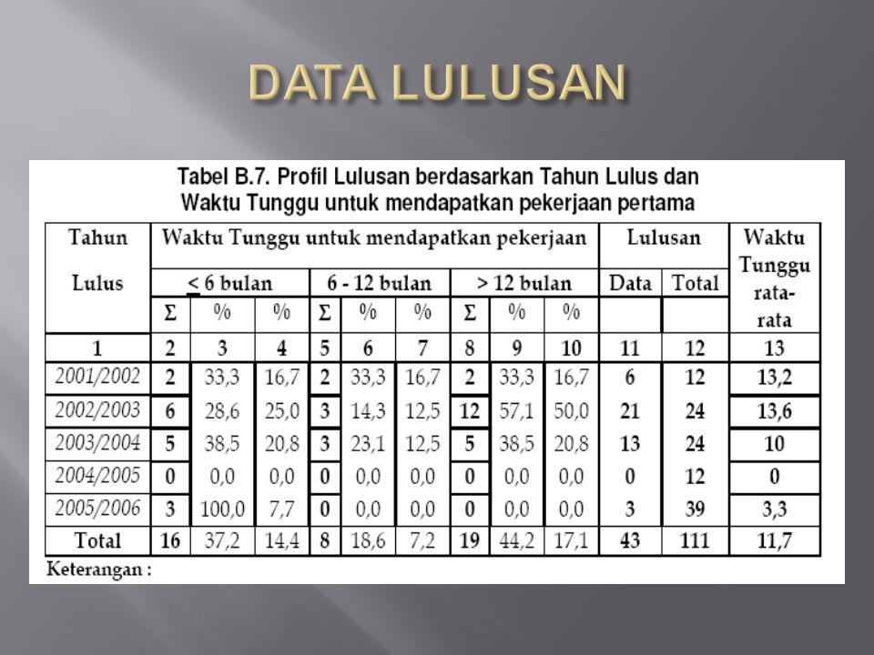 DATA LULUSAN