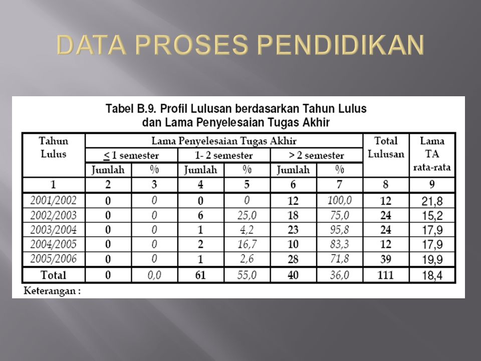 DATA PROSES PENDIDIKAN
