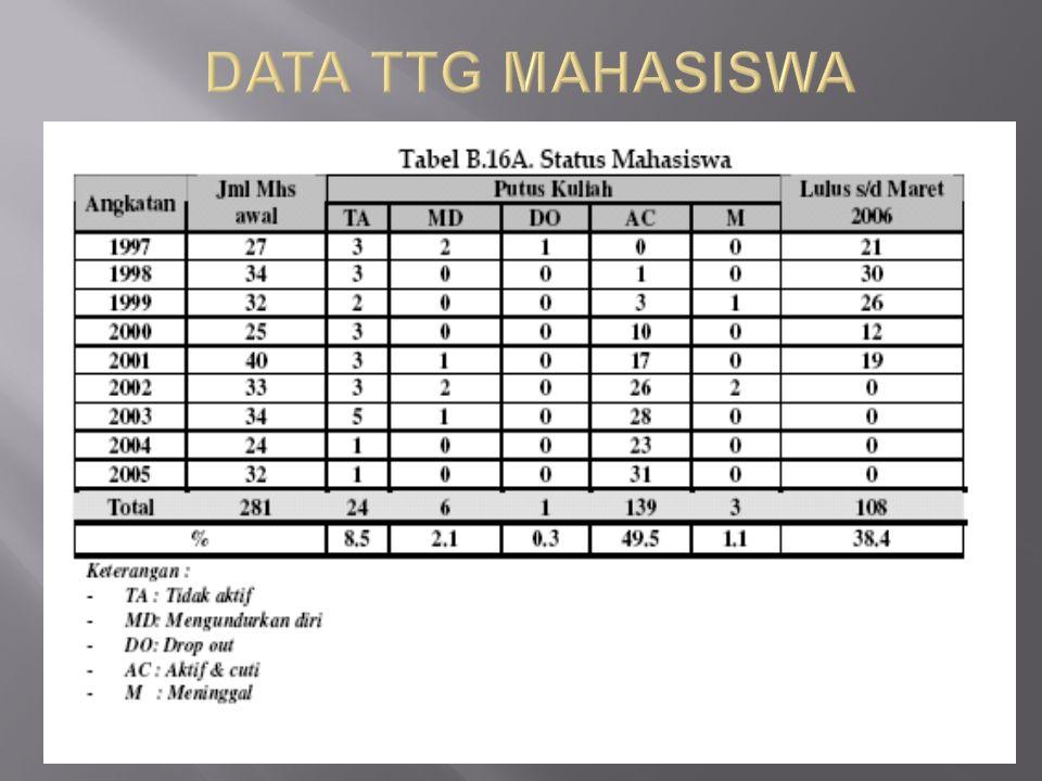 DATA TTG MAHASISWA