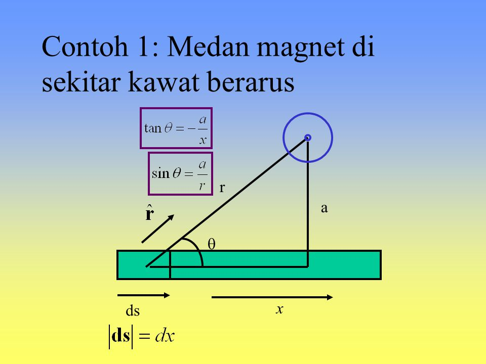 Contoh 1: Medan magnet di sekitar kawat berarus