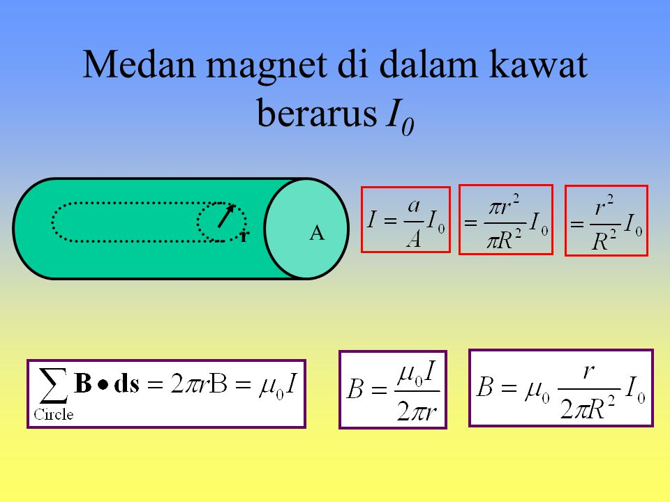 Medan magnet di dalam kawat berarus I0