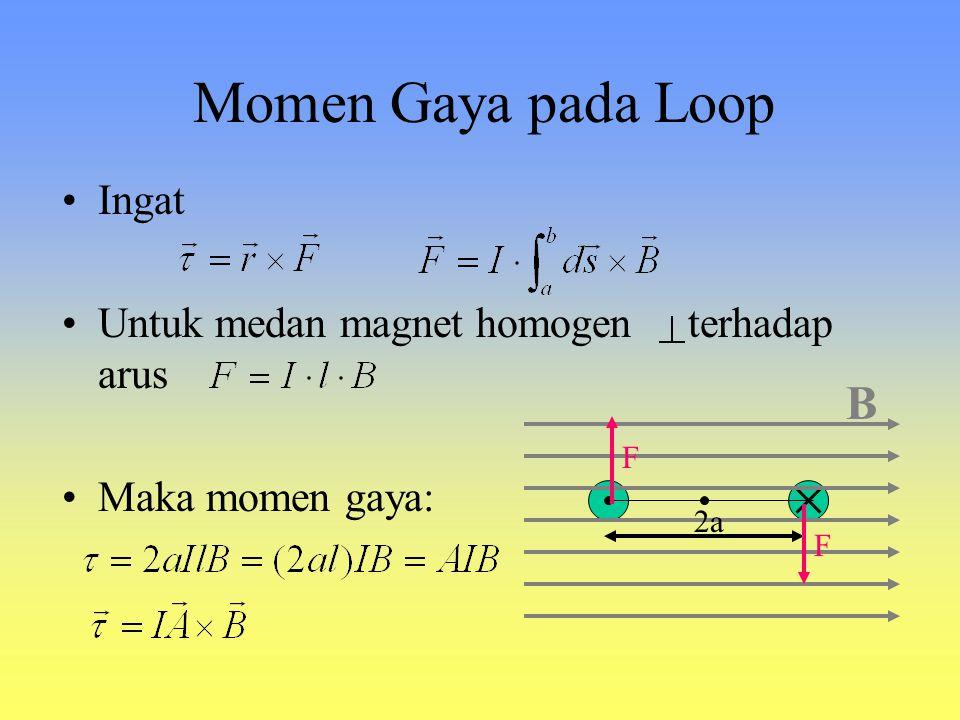 Momen Gaya pada Loop B Ingat Untuk medan magnet homogen terhadap arus