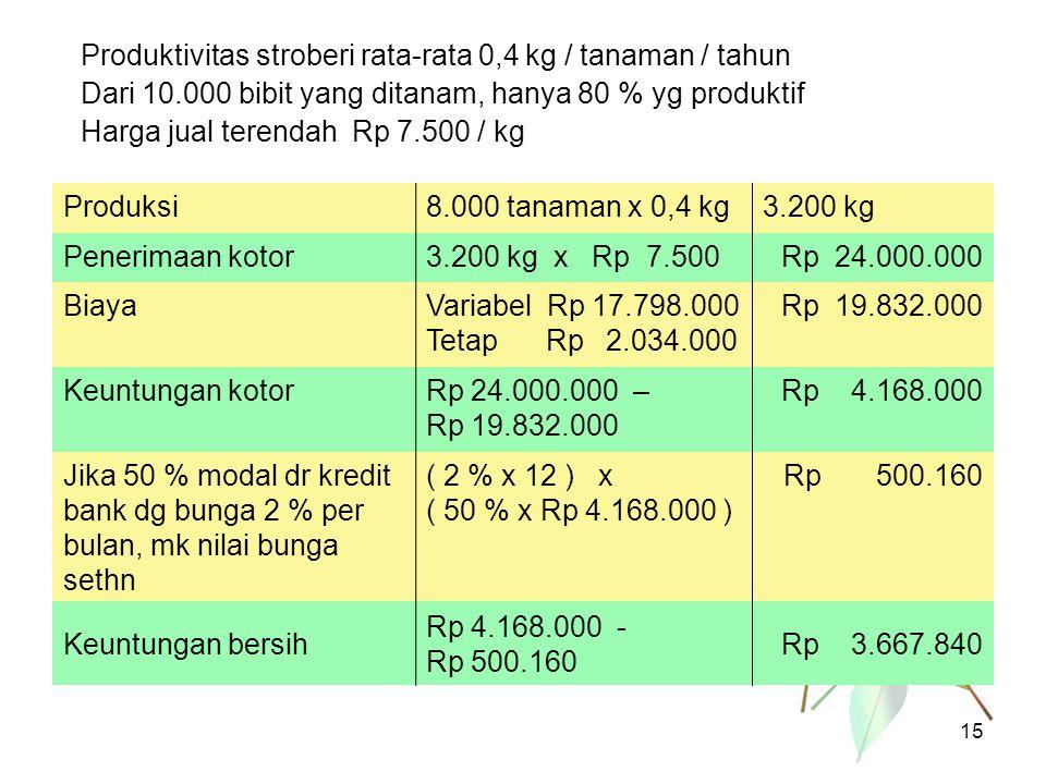 Produktivitas stroberi rata-rata 0,4 kg / tanaman / tahun