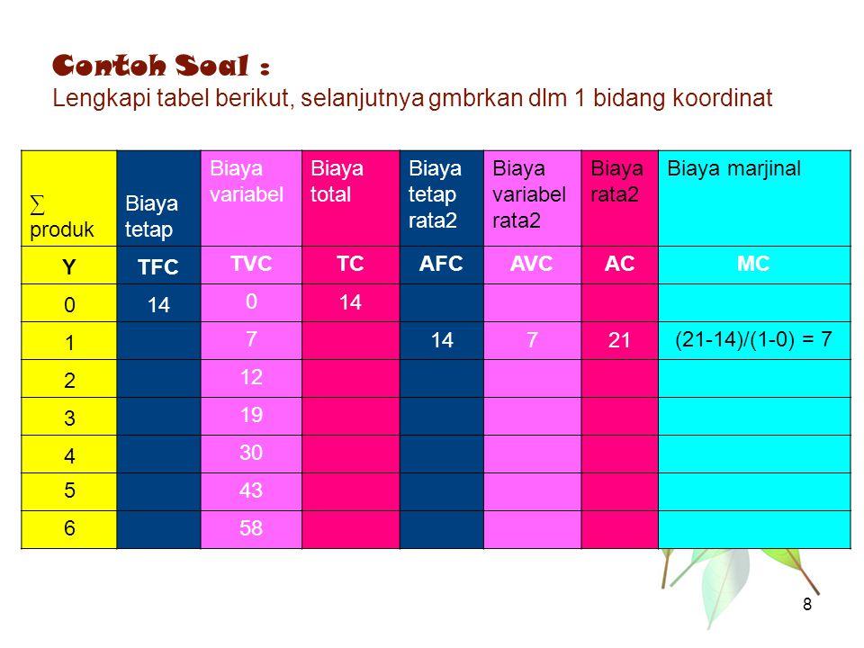 Contoh Soal : Lengkapi tabel berikut, selanjutnya gmbrkan dlm 1 bidang koordinat