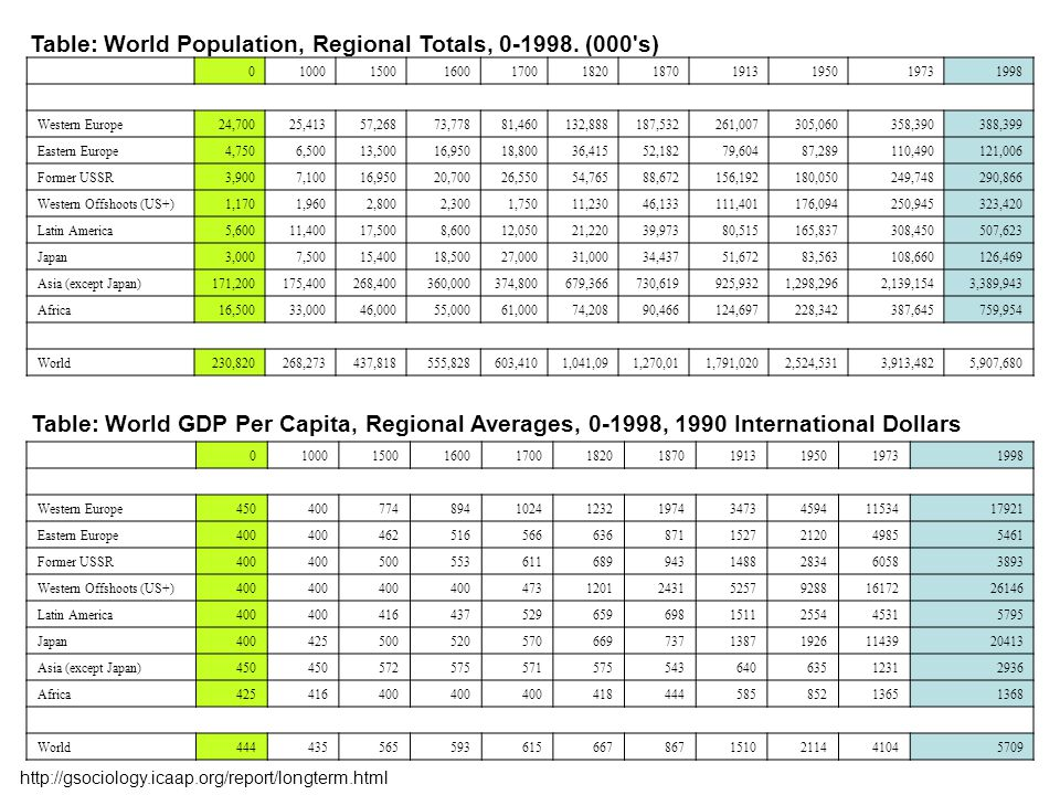 Table: World Population, Regional Totals, 0-1998. (000 s)