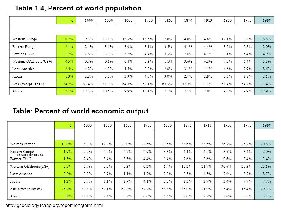 Table: Percent of world economic output.
