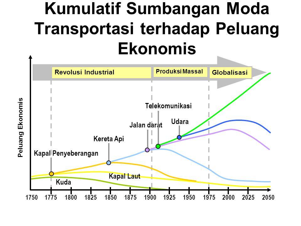 Kumulatif Sumbangan Moda Transportasi terhadap Peluang Ekonomis