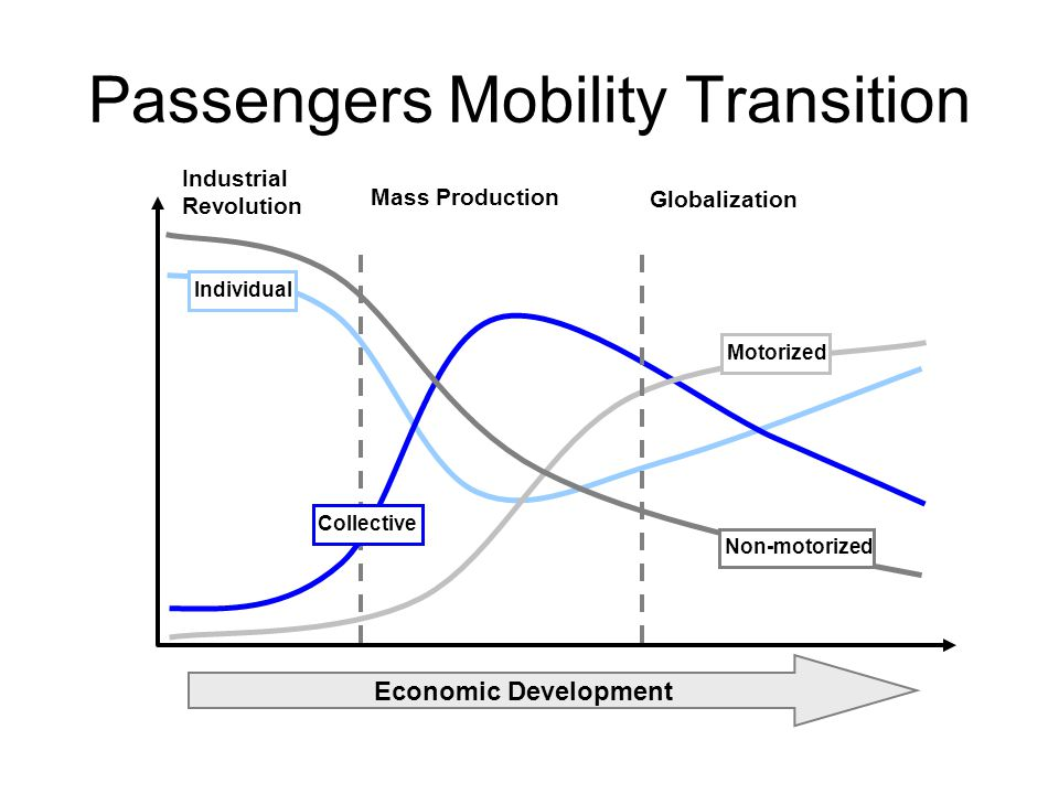 Passengers Mobility Transition