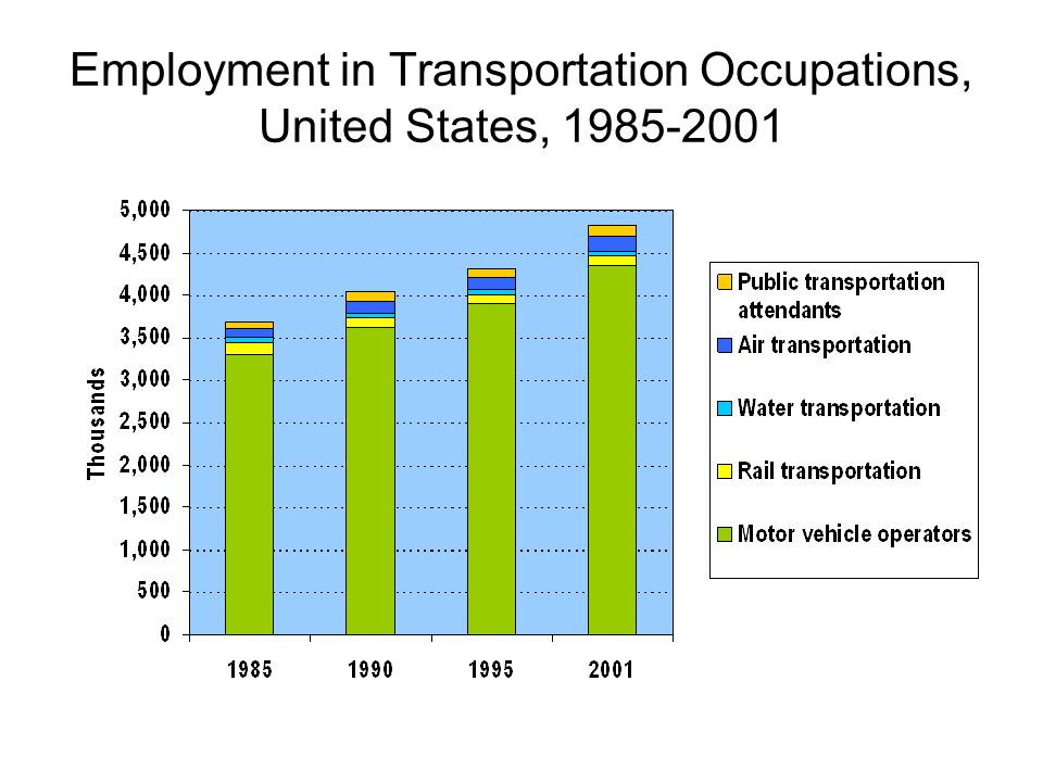 Employment in Transportation Occupations, United States, 1985-2001