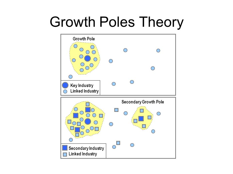 Growth Poles Theory Growth Pole Key Industry Linked Industry