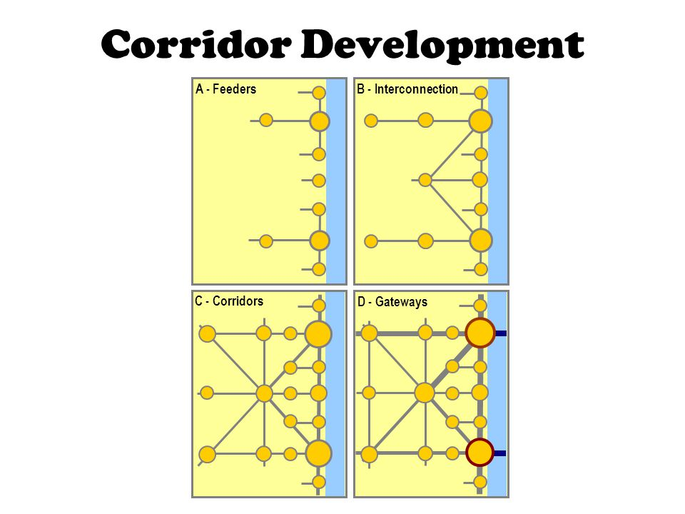 Corridor Development A - Feeders B - Interconnection C - Corridors