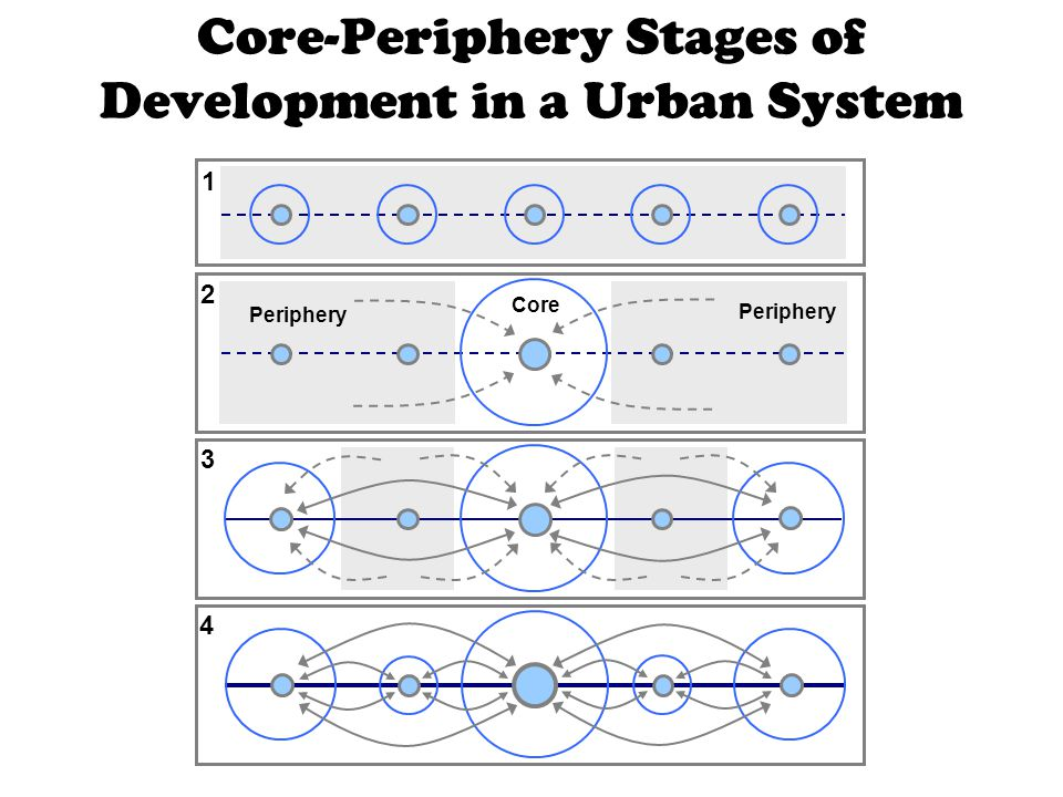Core-Periphery Stages of Development in a Urban System