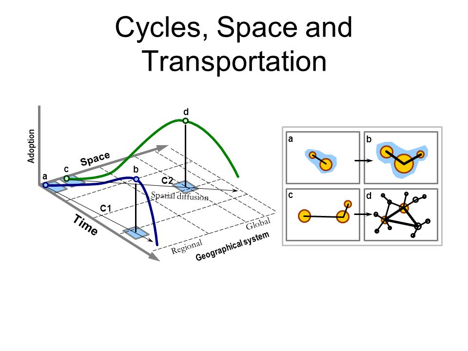 Cycles, Space and Transportation