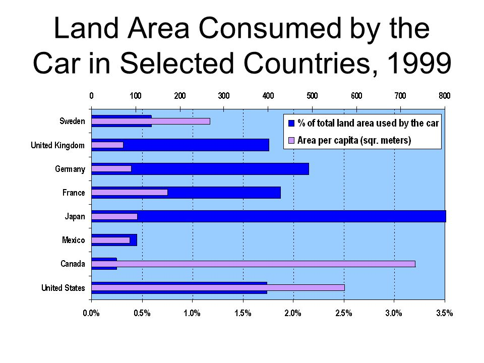 Land Area Consumed by the Car in Selected Countries, 1999