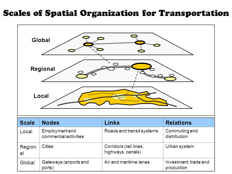 Scales of Spatial Organization for Transportation